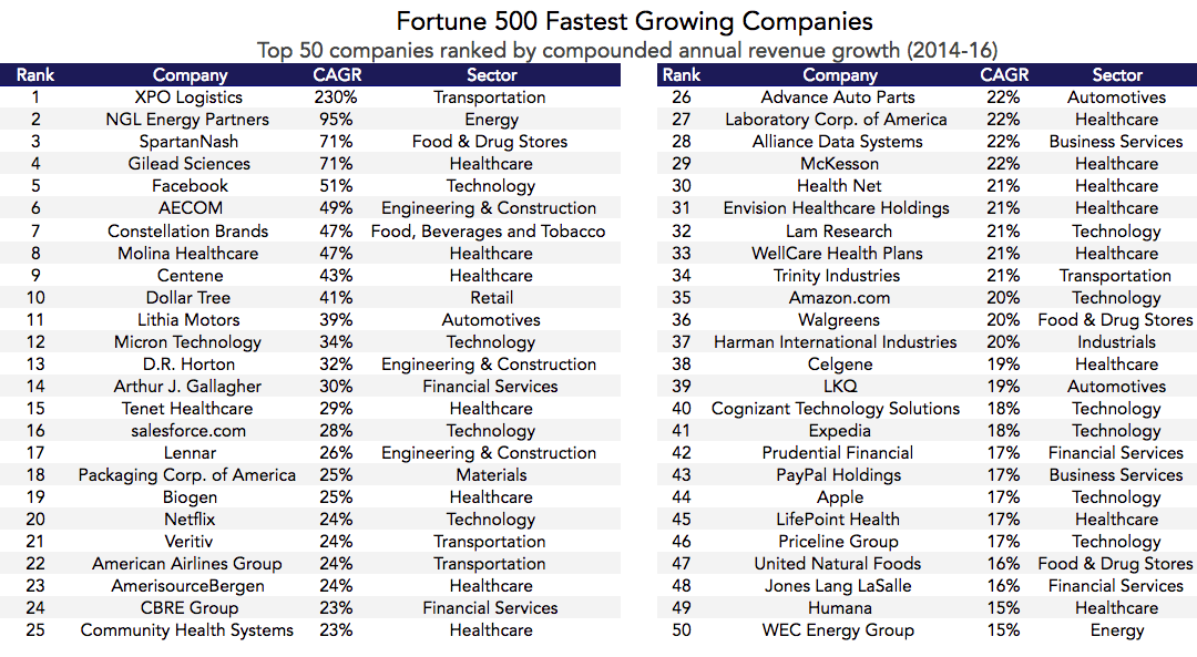 fortune_500_fastest_growing_companies